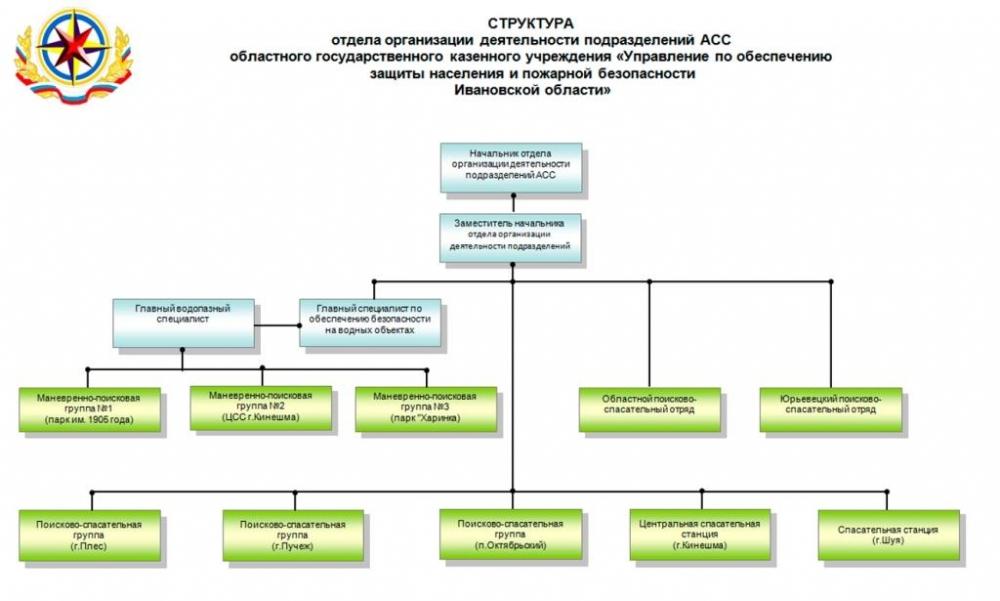 Структура аварийно-спасательной службы Ивановской области