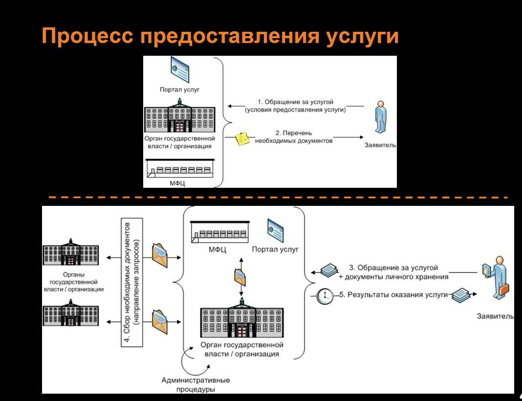 Алгоритм предоставления государственных услуг на базе межведомственного взаимодействия