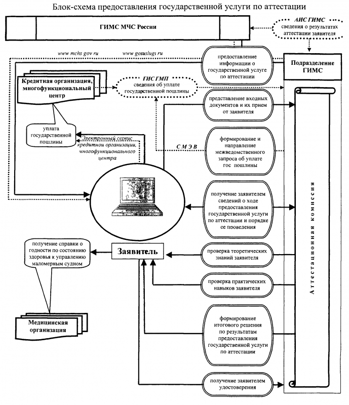 7. Блок-схема предоставления государственной услугу по аттестации
