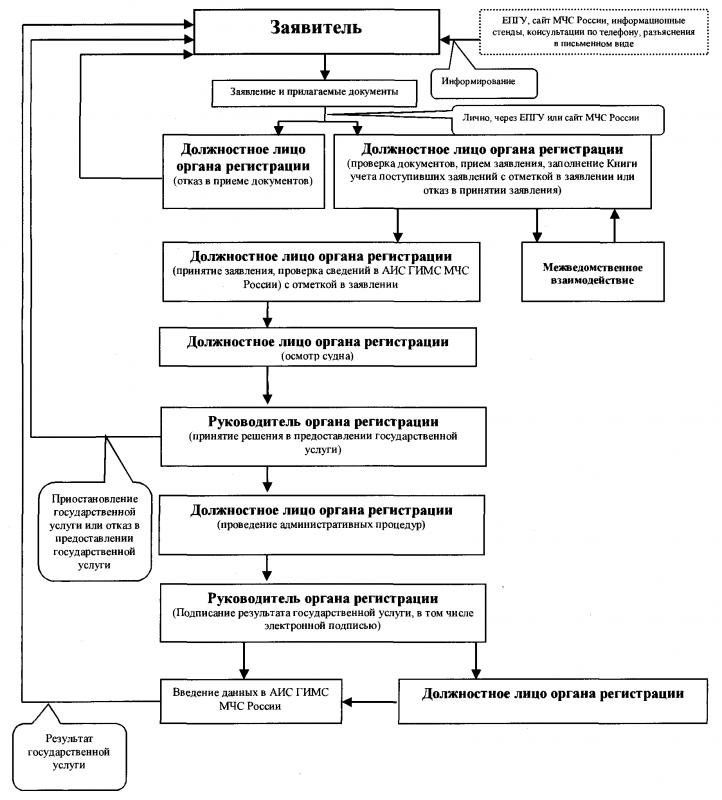 7. Блок-схема административных процедур при предоставлении государственной услуги