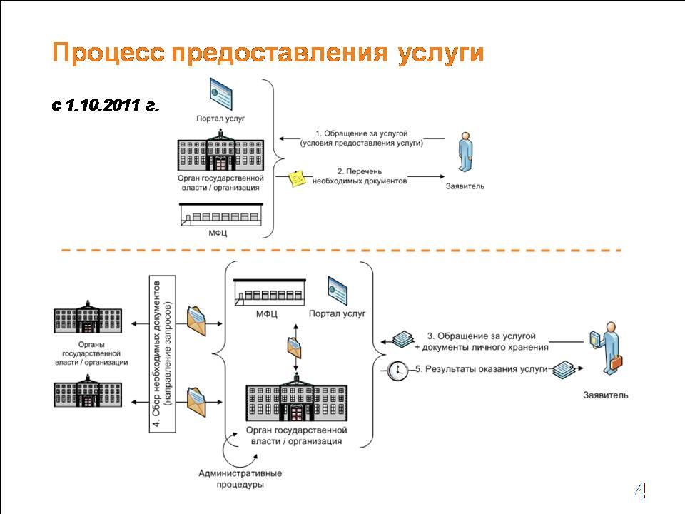 Информация о предоставлении государственной услуги
