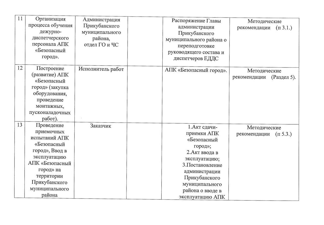 """План мероприятий по построению, внедрению и эксплуатации на территории Прикубанского района АПК """"Безопасный город"""""""