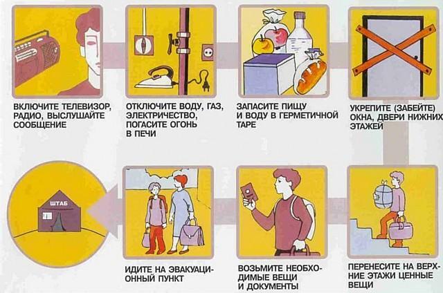 Правила поведения при наводнении