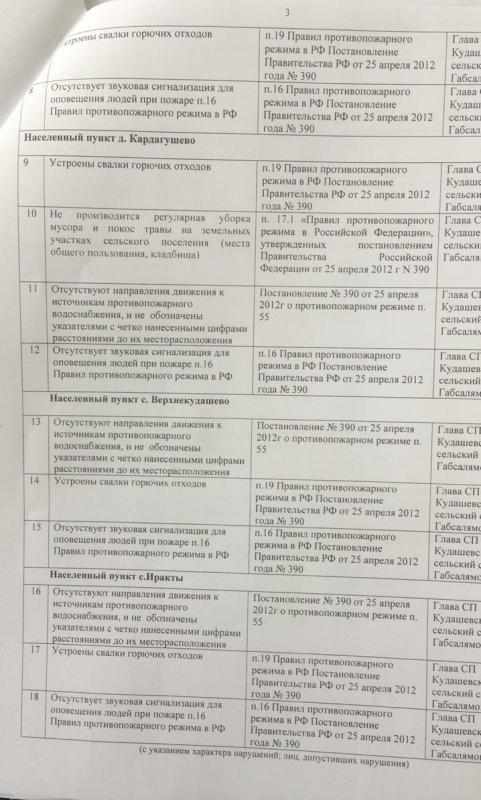 Сельское поселение Кудашевский сельсовет Татышлинского района