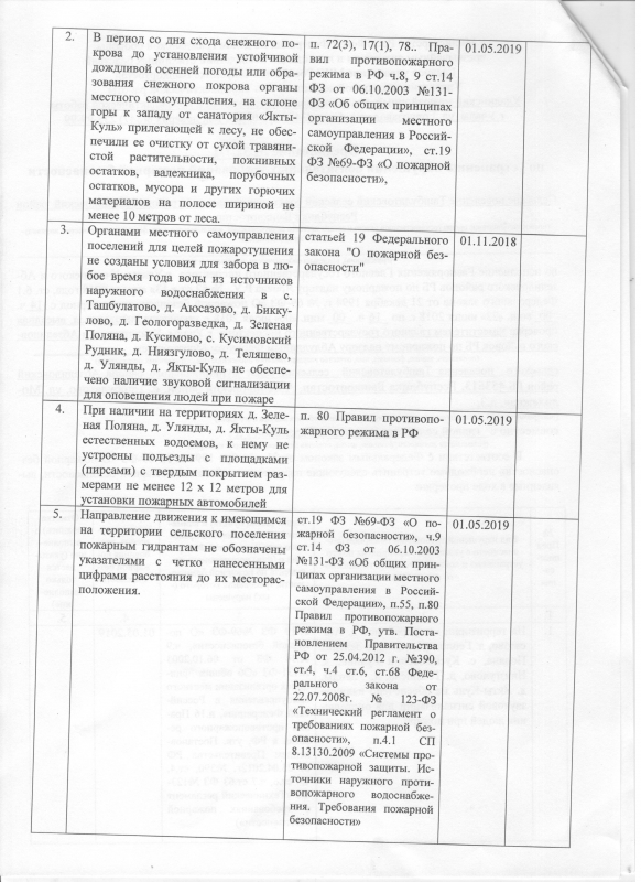 Сельское поселение Ташбулатовский сельсовет Абзелиловский район