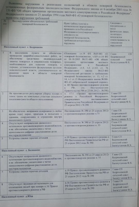 Сельское поселение Бадряшевский сельсовет Татышлинского района