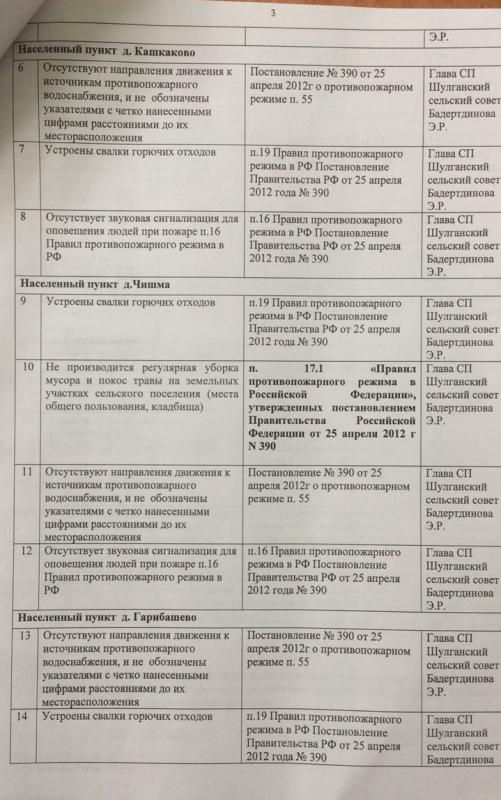 Сельское поселение Шулгановский сельсовет Татышлинского района