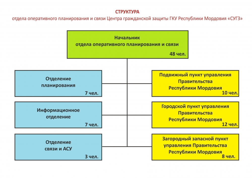 Отдел оперативного планирования и связи