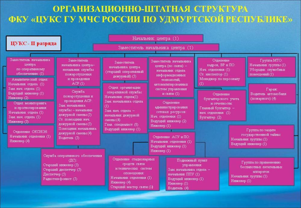 Структурная схема ЦУКС