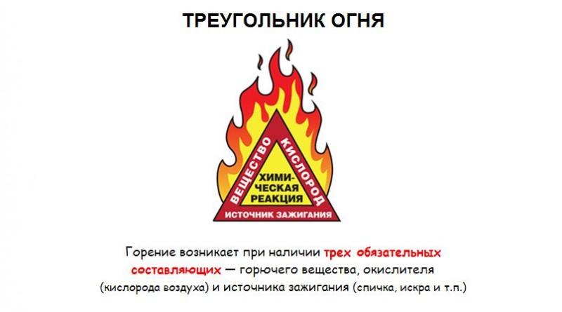 Пожары и возгорания