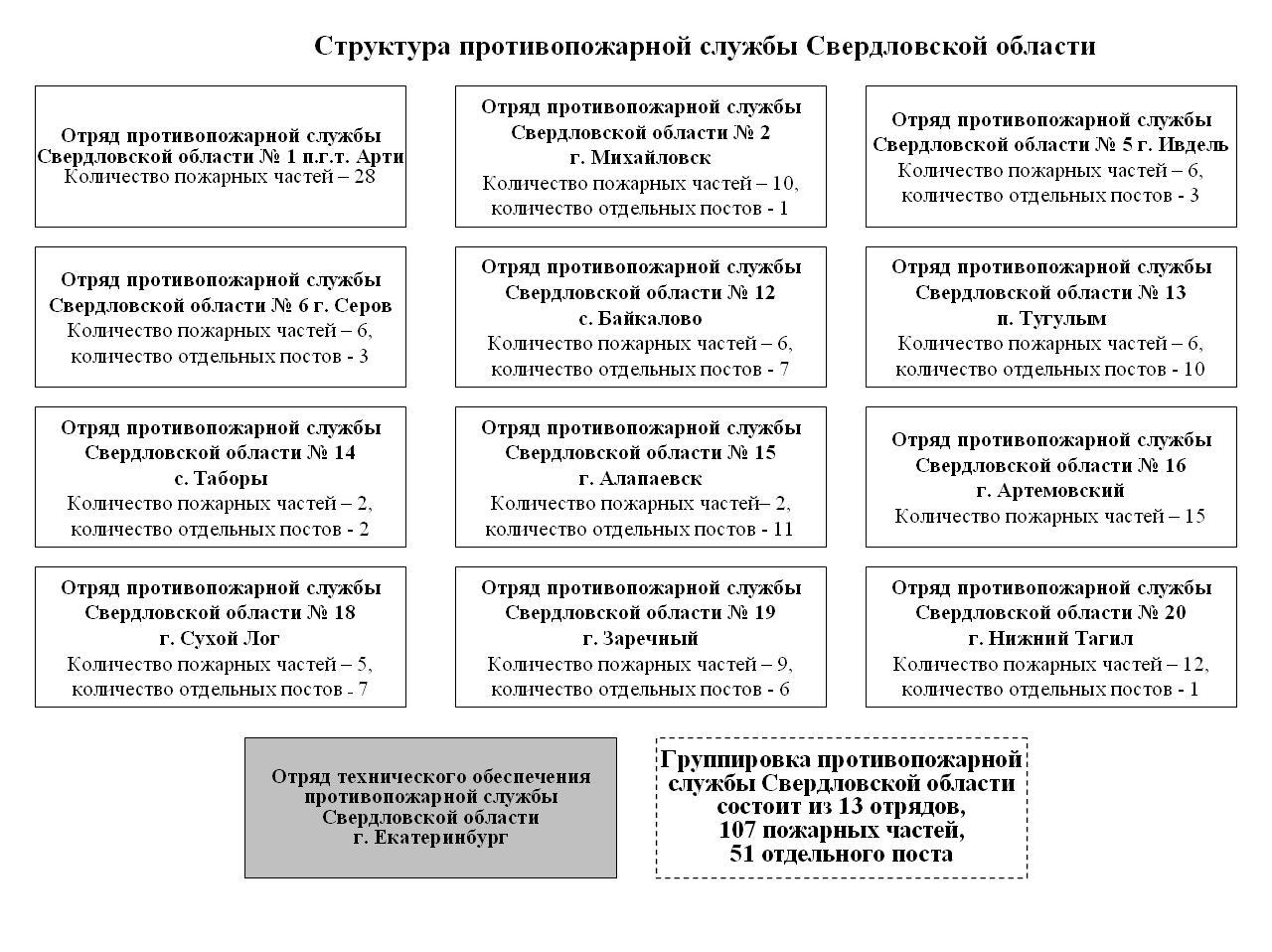 Противопожарная служба Свердловской области