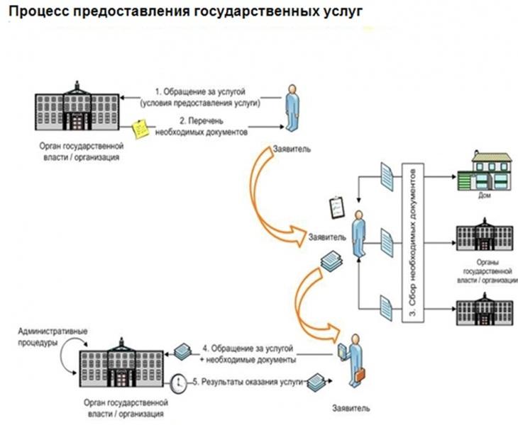 Процесс предоставления государственной услуги