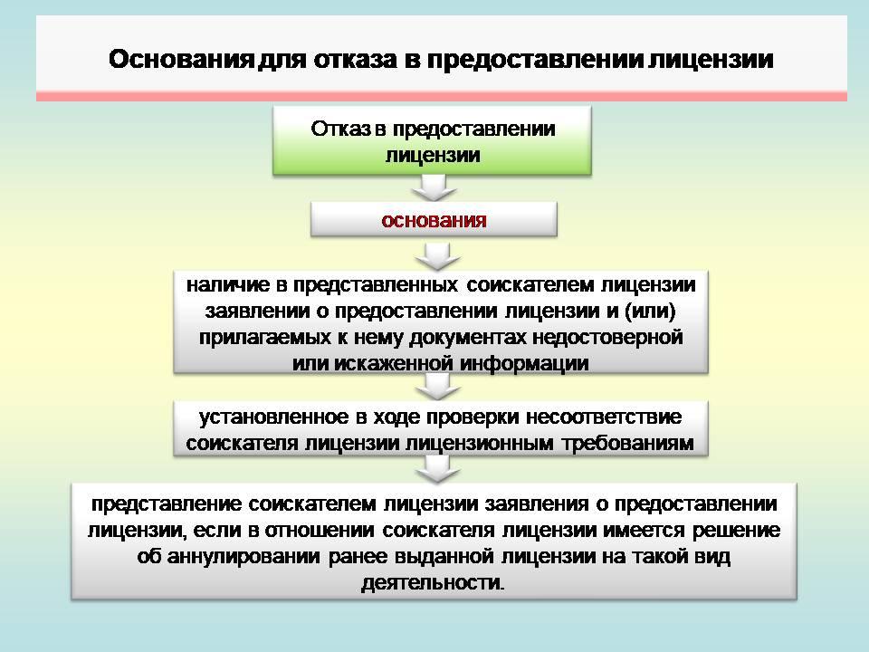 5. Лицензирование