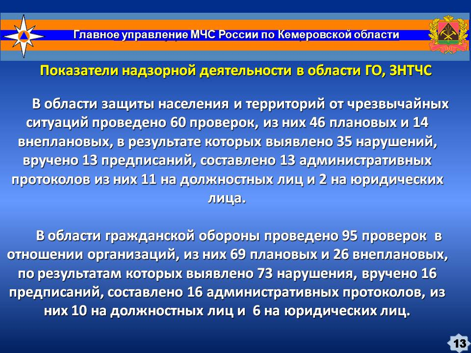 3. Доклад Практика надзора ГО, ЗНТЧС