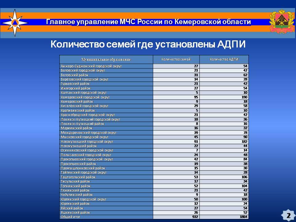 7. Доклад АДПИ с GSM-модулями
