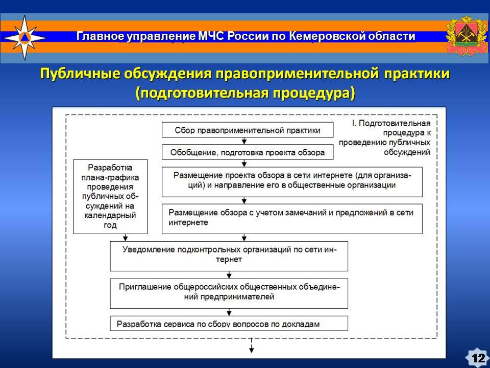 Доклад Правоприменительная практика ГО, ЗНТЧС за 2-й квартал 2018 года