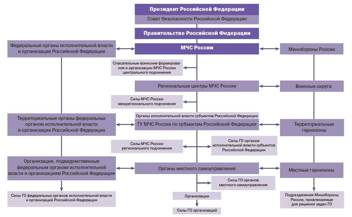Схема управления гражданской обороны