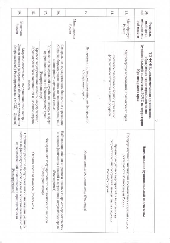 Решение 17 о функциональных звеньях РСЧС