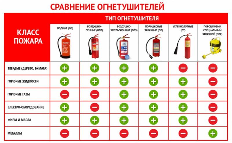 Какой огнетушитель лучше выбрать?