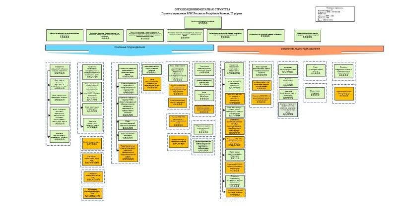 Схема организации Главного управления МЧС России по Республике Хакасия