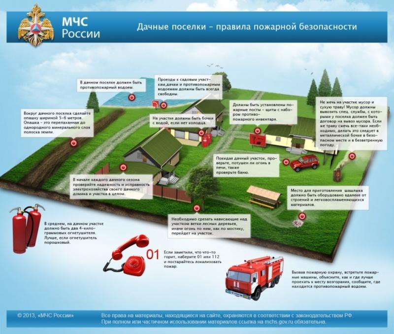 Памятка по правилам пожарной безопасности в садоводческих, огороднических и дачных некоммерческих объединениях