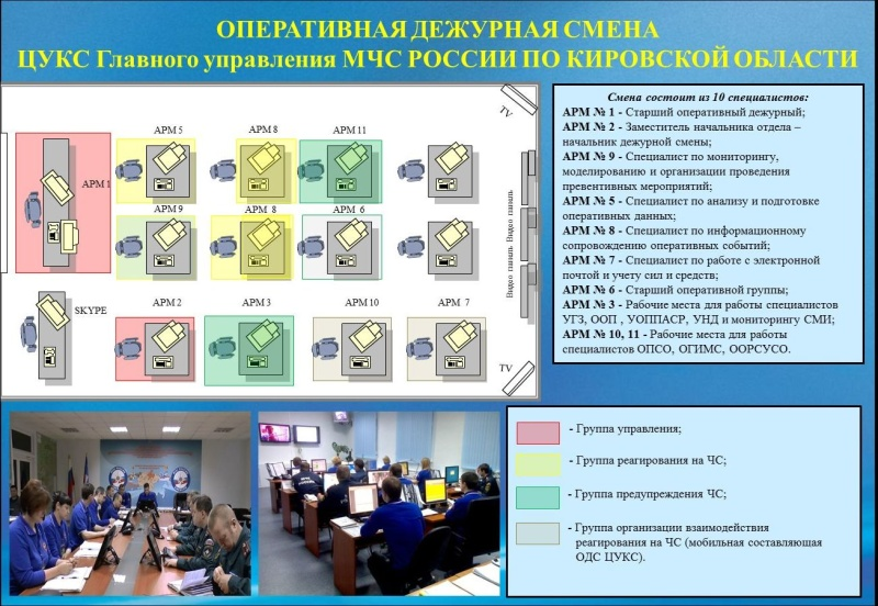 Состав оперативной дежурной смены ЦУКС