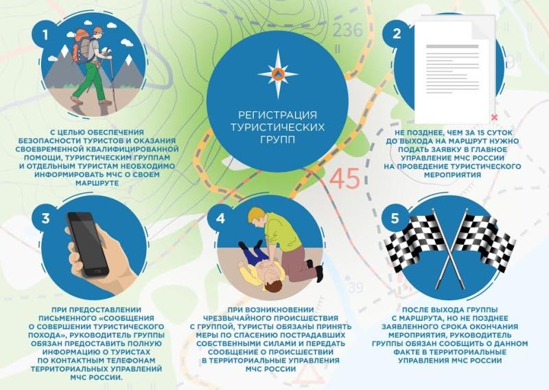 Основные правила безопасности туристических групп на маршрутах