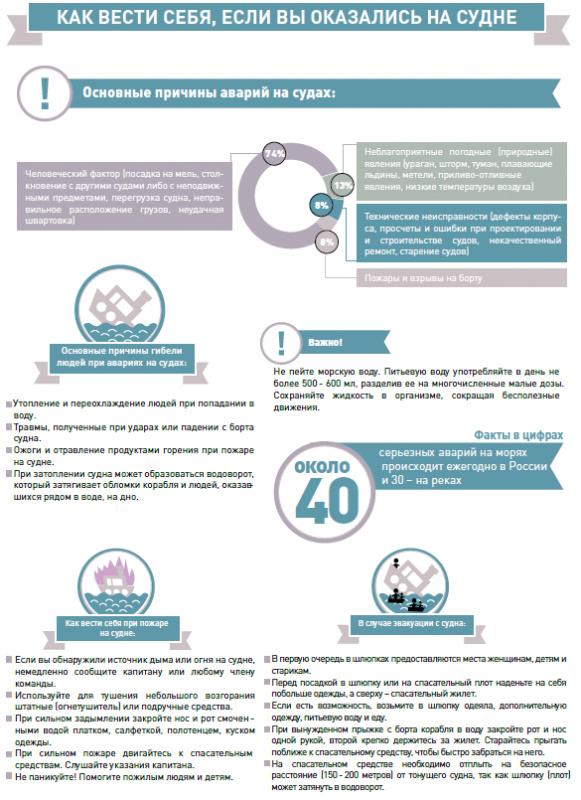 Рекомендации и правила поведения при возникновении аварии на морском транспорте